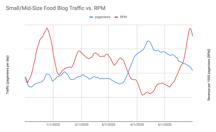RPM_by_Date_for_different_ad_networks_-_Google_Sheets (1)-1