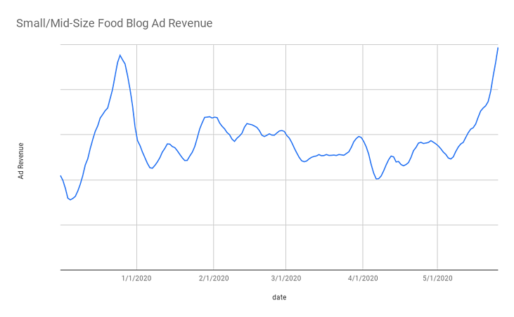 Small_Mid-Size Food Blog Ad Revenue